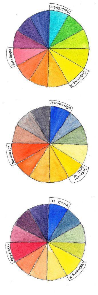 Farbkreise - warm - kalt - primär