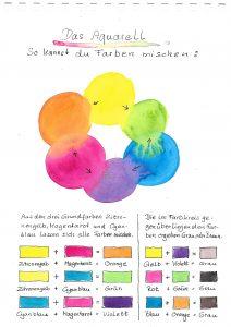 Aquarellmal Kurs Farben mischen